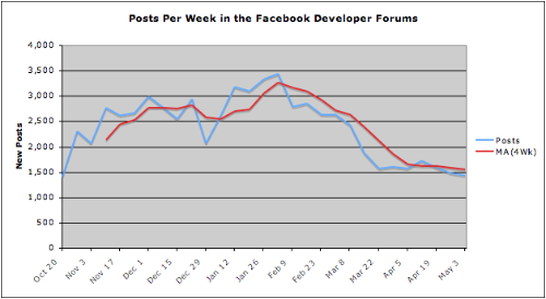 Posts Per Week